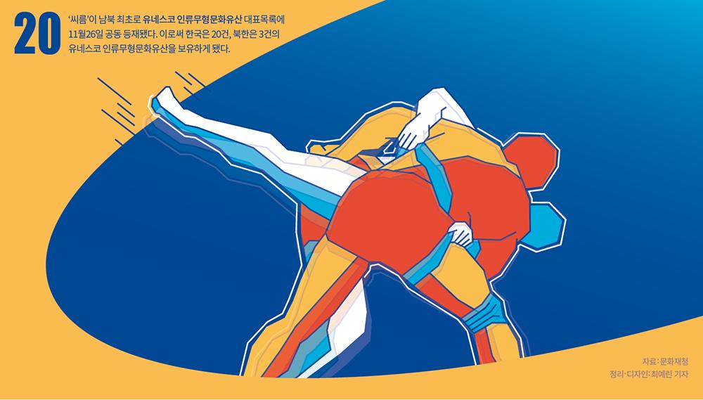 이 주의 그래픽 뉴스 - 남과 북의 문화유산, 씨름