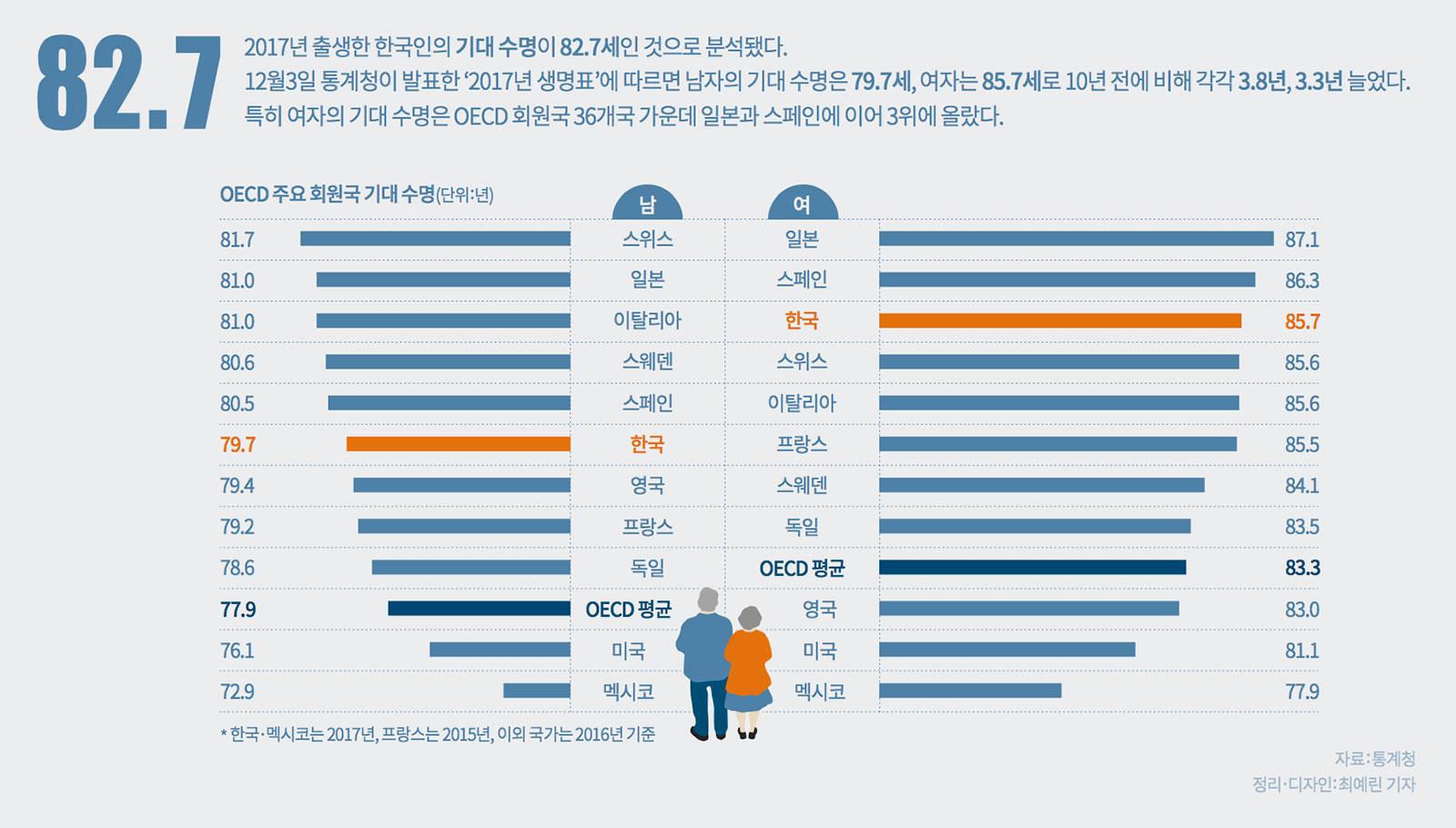 이 주의 그래픽 뉴스 - 한국인의 기대 수명