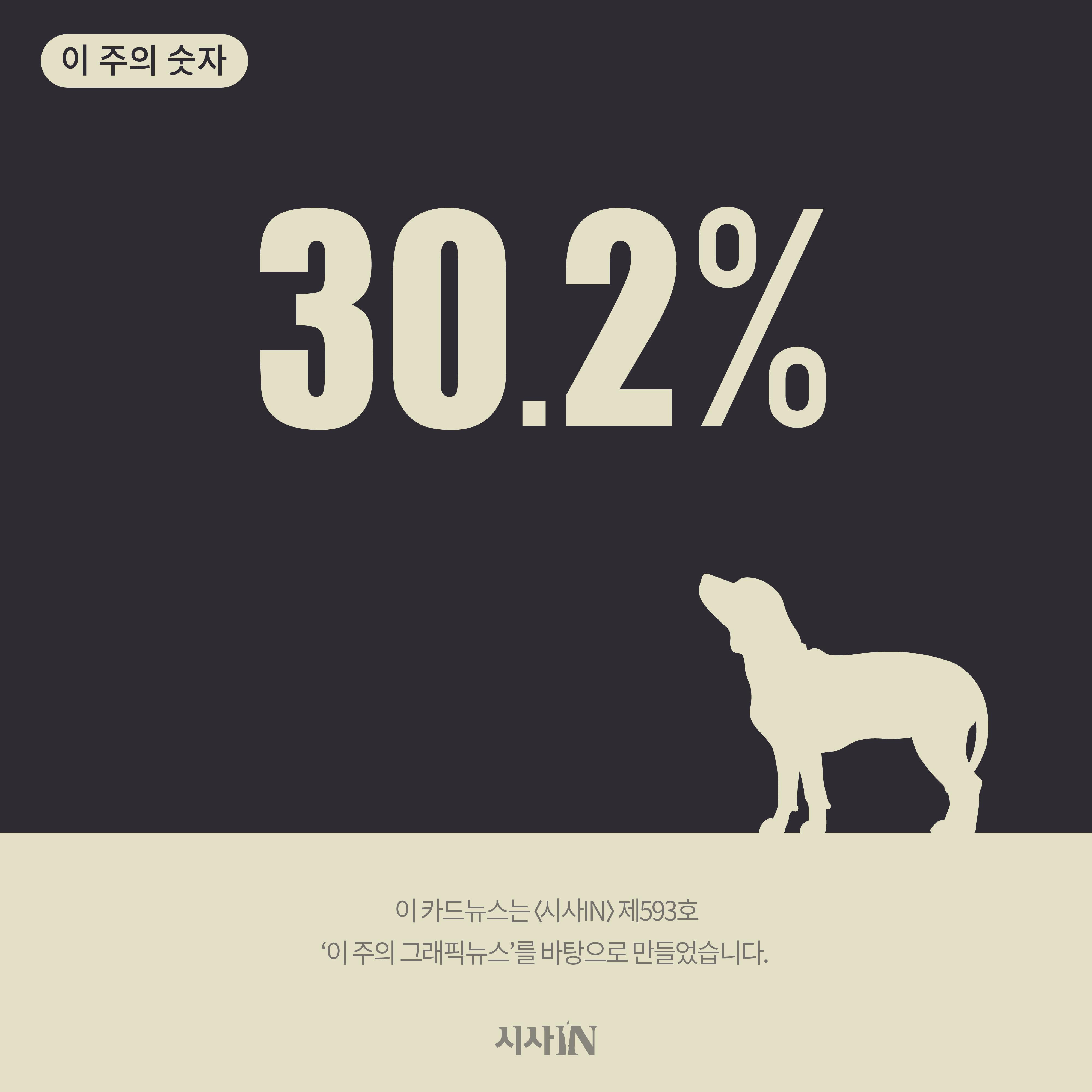 [카드뉴스] 이 주의 그래픽뉴스 - 30.2%