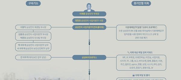 한 눈으로 살펴보는 삼성바이오 사건