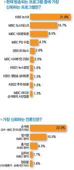 언론인 손석희 '싱긋' KBS 뉴스9 '빙긋'