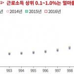 국세청 자료로 본 대한민국 0.1%