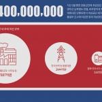 이 주의 그래픽 뉴스 - 1조564억원