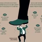 이 주의 그래픽 뉴스 - 대한민국 직장갑질 평균지수