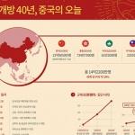 개혁개방 40년, 중국의 오늘