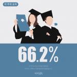 [카드뉴스] 이 주의 숫자 - 66.2%