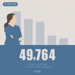 [카드뉴스] 이 주의 숫자 : 49,764